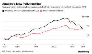 Chart Of The Day Two Sectors Of Co2 Emissions Streets Mn