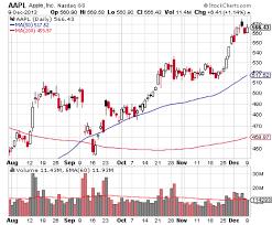 Comprehensive Printable Stock Charts Free Stock Chart