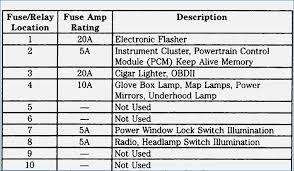 1984 ford f250 fuse box diagram lovely 34 best 1995 camaro wiring 2005 Ford F-250 Fuse Diagram at 1984 Ford F250 Fuse Box Diagram