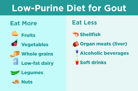 Diet Chart For Gout Arthritis Low Purine Diet For Gout What To Eat Sample Menu And More