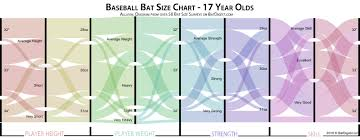 Baseball Bat Chart Height Weight Bat Size Chart Survey Data Batdigest Com