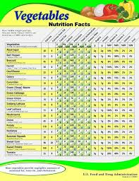 Fruit And Vegetable Nutrition Information In 2019 Fruit