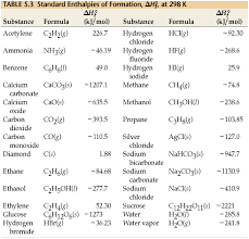 Enthalpy Chart For Compounds Esm_brown_chemistry_9 Chemical Thermodynamics Tools