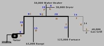 Natural Gas Generator Pipe Size Chart