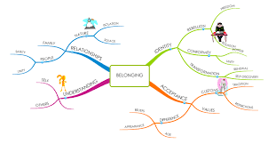 mind mapping what it means to belong language matters check the mind map