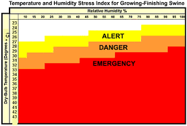 Heat Stress Temperature Chart Heat Stress In Pigs Agriculture And Food