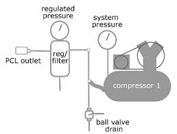 reducing water in a diy compressed air supply simple air system