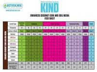 Botanicare Feeding Chart For Soil Botanicare Grow Chart General Hydroponics Feeding Chart