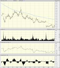 Jcpenney Stock Price Chart J C Penney Stock Sears Bankruptcy May Only Offer A