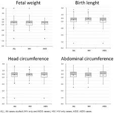 Prototypical Pregnancy Fetal Weight And Length Chart Normal