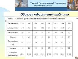 Оформление курсовых работ Томский Государственный Университет  Научная библиотека Образец оформления таблицы