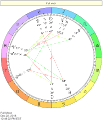Full Natal Chart With Houses Uranus In The Houses Of The Natal Chart Astrology Zodiac