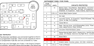 for a 1991 lincoln town car fuse diagram wiring diagrams favorites fuse box diagram for 1991 lincoln town car wiring diagram expert 1991 lincoln town car fuse