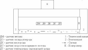 Реферат Добров Руслан Валериевич Автоматизированная система  Структура системы аэрогазового контроля