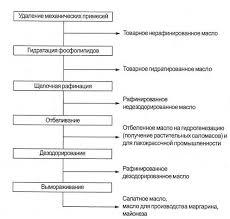 Курсовая работа Особенности разведения сои в условиях Приморского  Приложение 3