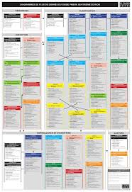 Pmp Process Chart 5th Edition Pmbok Guide Citation Bcs Business Analysis Diploma Fast