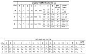 V Belt Selection Chart Gates Belt Chart Belt Image And Picture