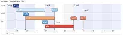 Qlik Sense Extensions Interactive Timeline Interactive