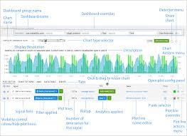 Graphite Bar Chart Plotting Metrics And Events In The Chart Builder Signalfx