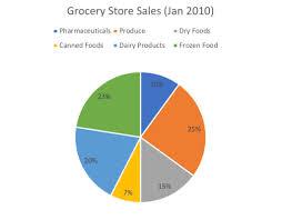 Circle Graph 7sage Lsat