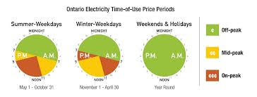 Time Of Use Pricing And Schedules Alectra Utilities