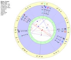 Exeter Astrology Group 27 Club Charts