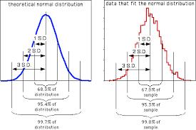 Standard Deviation Chart Online Standard Deviation Variance Statistics Of Dispersion Gone