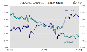 Cad To Sgd Chart Forex Analysis Usd Cad Cad Sgd Flows Ft Oil Price Drop
