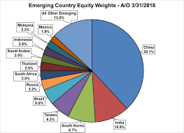 emerging country equity weights