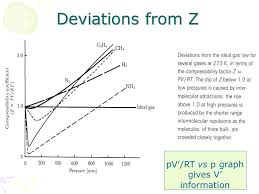 compressibility factor graph. 12 deviations from z pv\u0027/rt vs p graph gives v\u0027 information compressibility factor