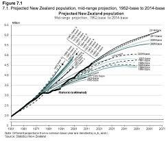 New Zealand Should Plan For 10 Million New Zealanders