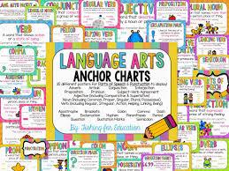 Quotation Marks Anchor Chart Fishing For Education Language Arts Anchor Charts Packet 1