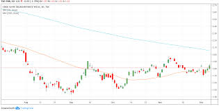 Trade Of The Day For December 9 2019 Bank Of America Bac