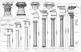 Trzy porządki architektoniczne | iSztuka
