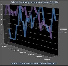 Forex Strength And Comparison Week 5 2018