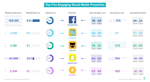 Chart On Social Media Social Media And User Engagement Which Networks Rank Highest