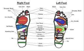 Pressure Point On Feet For Headaches I Love Foot Massage