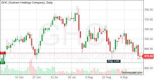 Ghc Chart Techniquant Latest Graham Holdings Ghc Technical Analysis