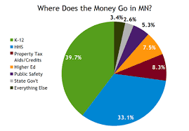 Minnesota State Budget Pie Chart Graph Of The Day Where Does The Money Go In Mn Twin