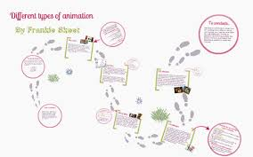 Different Types Of Animation By Frankie Skeet On Prezi