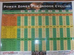 Cycling Wattage Chart Computer Watts Heart Rate Power Or Watts For Indoor Cycling