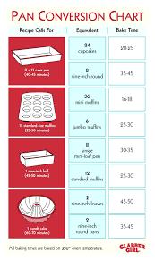 Cake Pan Equivalent Chart Rare Baking Pan Size Conversion Chart 2019