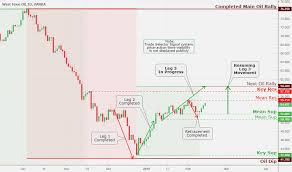 Oilu Stock Chart Page 2 Oilusd Tradingview