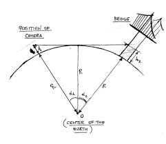 david mumford   works on mathematics educationdiagram explaining how he earth    s radius can be stimated