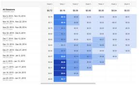 How To Make A Cohort Chart In Excel Using The New Cohort Analysis In Google Analytics Bounteous