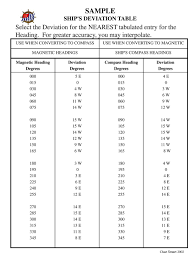 Sample Ships Deviation Table Ppt Download
