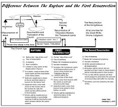Rapture Vs Second Coming Chart Bible Charts The Difference Between The Rapture And The
