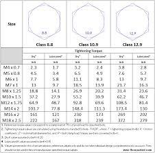 Metric Bolt Torque Chart Class 8 8 Class 10 9 Class 12 9