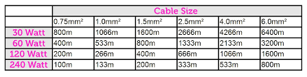Speaker Wire Length Chart How To Install 100v Line Public Address Pa Help Guide