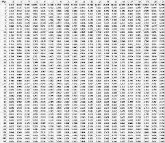 Q Chart Statistics Dunnetts Table Real Statistics Using Excel